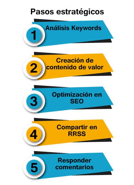 Pasos para consolidar blog