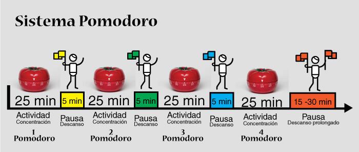 Sistema pomodoro