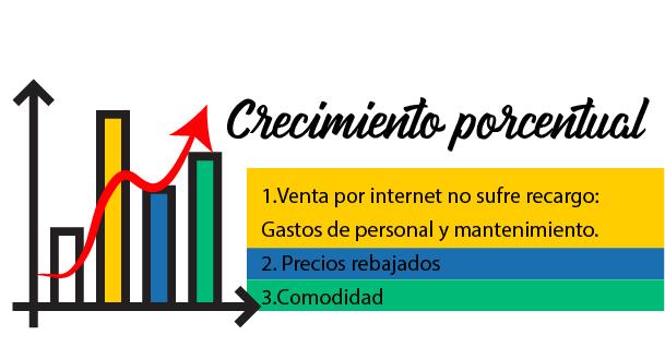 Crecimiento porcentual